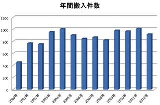 年間搬入件数グラフ