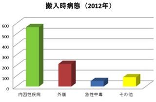 搬入時病態(2012年)グラフ