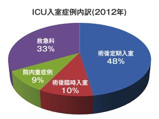 ICU入室症例内訳(2012年)