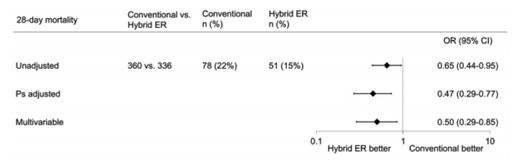 Hybrid ER